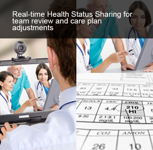 Real time health status sharing for team review and care plan adjustment